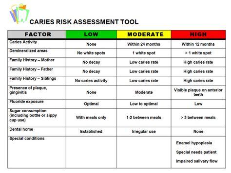 Dental Risk Assessment Questionnaire The Kids Dentist Dental Risk Assessment Template