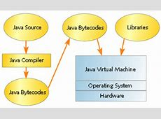 KVM: A Small Java Virtual Machine for J2ME J2me Development