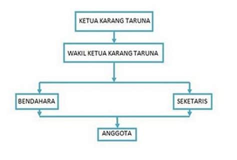 contoh struktur organisasi read at read comic