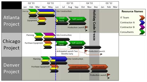 swimlane timeline template how to make a gantt chart for projects in excel