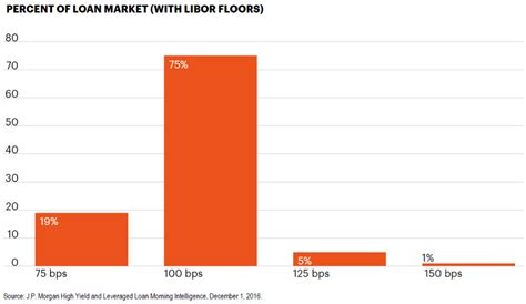 Libor Floor by Dow 20 000 Libor 1 Wealth Management