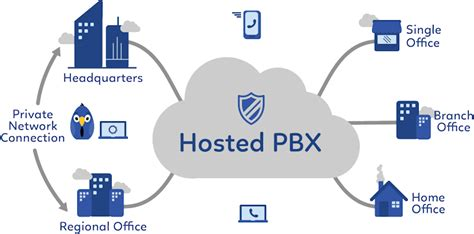 best hosted pbx providers hosted pbx solutions sip trunking voip business phone