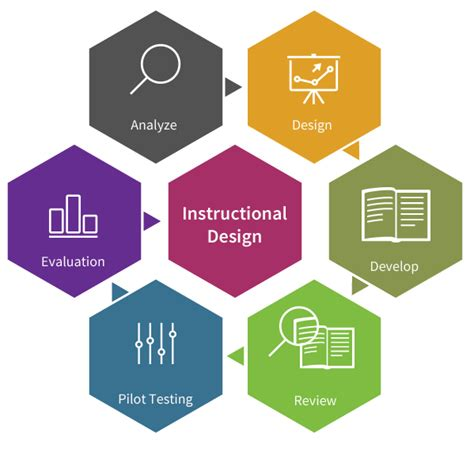 instructional design expert top instructional design services company trainsmart