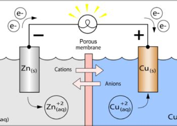 pembuatan unsur unsur  senyawa halogen alkali alkali