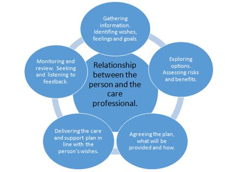 mca care planning involvement and person centred care scie