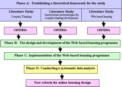 design thought experiment international journal of education and development using