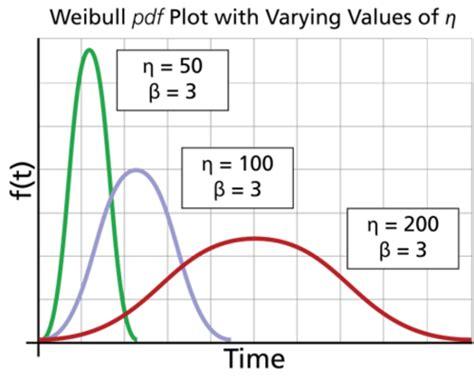 weibull bathtub curve weibull distribution characteristics reliawiki