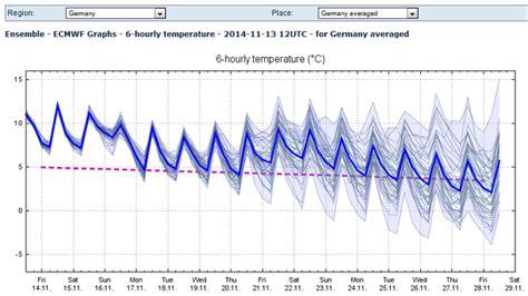 wann fängt der winter an wann kommt der winter 2014 news wetter24 de