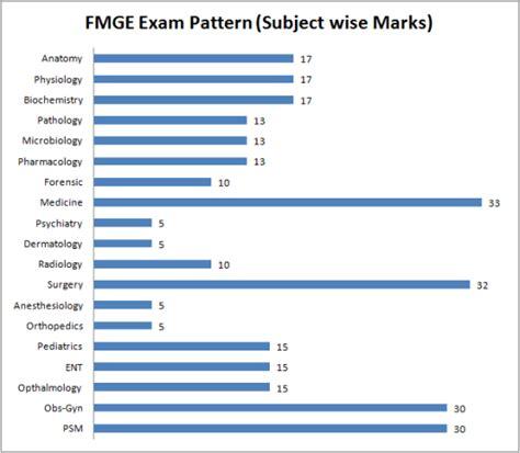 test pattern of junior national saving officer mci screening test pattern