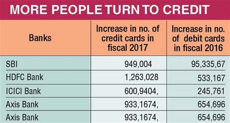 icici bank which country credit cards outpace debit cards in fy17 news