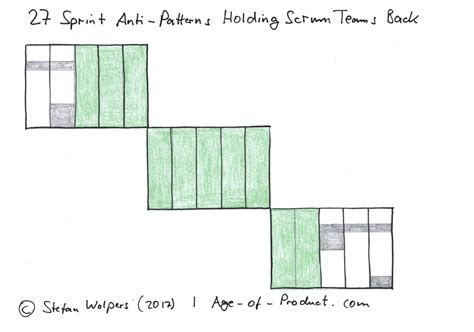 pattern of business ownership 27 sprint anti patterns holding back scrum teams dzone agile