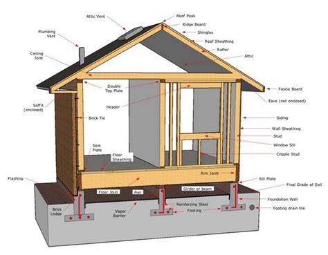 house structure parts names diagram of a house rhino design build san antonio room
