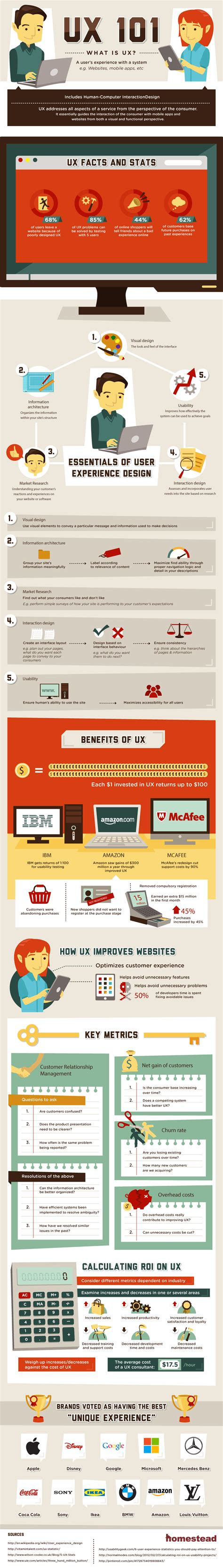 ux design defined user experience ux design infographic ux 101 what is user experience dham s blog