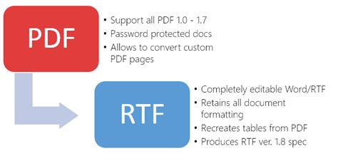 convert pdf to word vbscript convert pdf to word rtf in c vb net and asp net