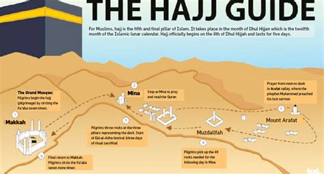 hajj steps hajj explained your simple guide to islam s annual