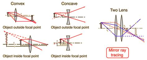 diverging lens diagram diverging lens diagram www pixshark images