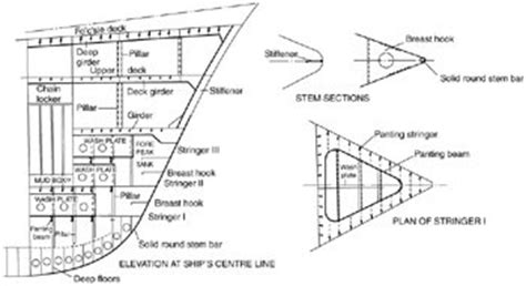 boat registration abbreviations structural member pioneer maritime solutions