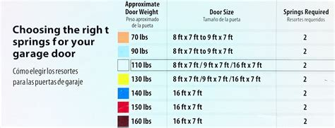 garage door color code garage door color code garage door extension springs color code replacing garage