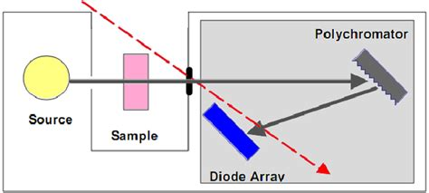 definition of diode detector diode array detector definition 28 images schematic of a photodiode array spectrophotometer