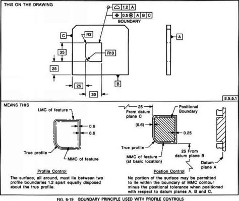 html pattern datum fig profile of a line and size control dimensioning and