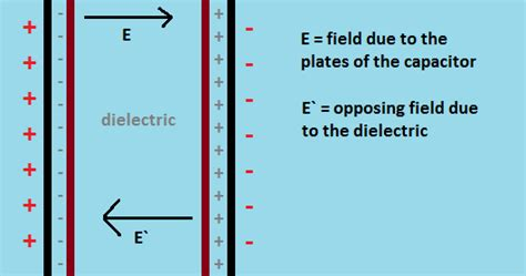 flux density capacitor definition electromagnetism why magnetic flux density is material dependent where as electric flux