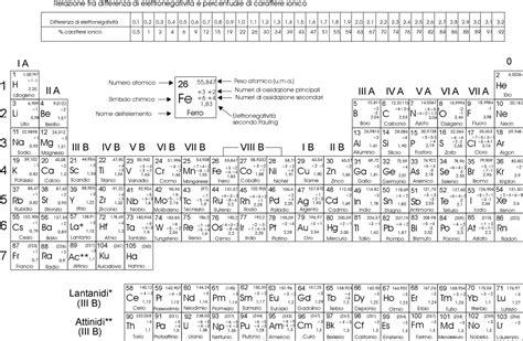 struttura tavola periodica la tavola periodica non scienza