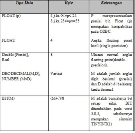 Php Programming Wahana Komputer si1114469158 widuri