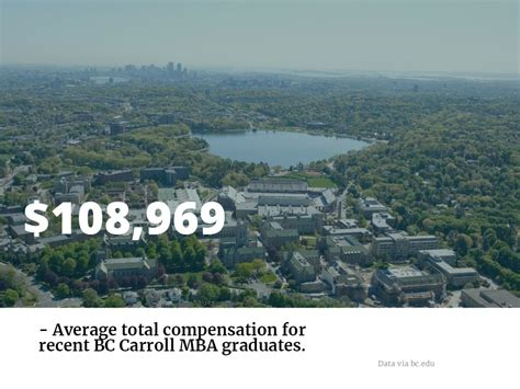 Carroll Mba Tuition by Mba Battle Boston Vs Boston College Metromba