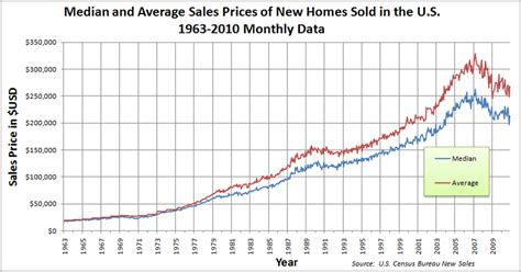 average cost of a new house file median and average sales prices of new homes sold in