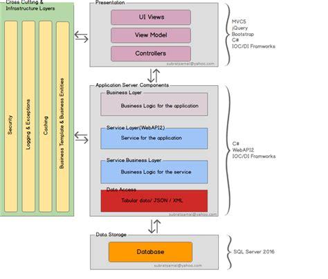 technical design document meaning microsoft stack biztalk server mean stack lamp stack