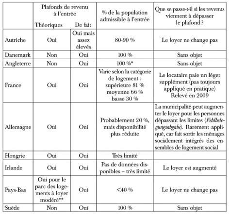 Plafond Logement Social by Le Logement Social En Europe Au D 233 But Du Xxie Si 232 Cle