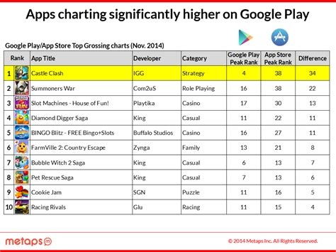 Play Store Charts Of War Gains On 2 Crush Saga Is 1 Clash Of