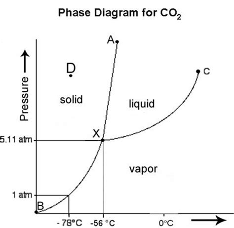 consider this phase diagram for carbon dioxide phase diagram of carbon dioxide different from water