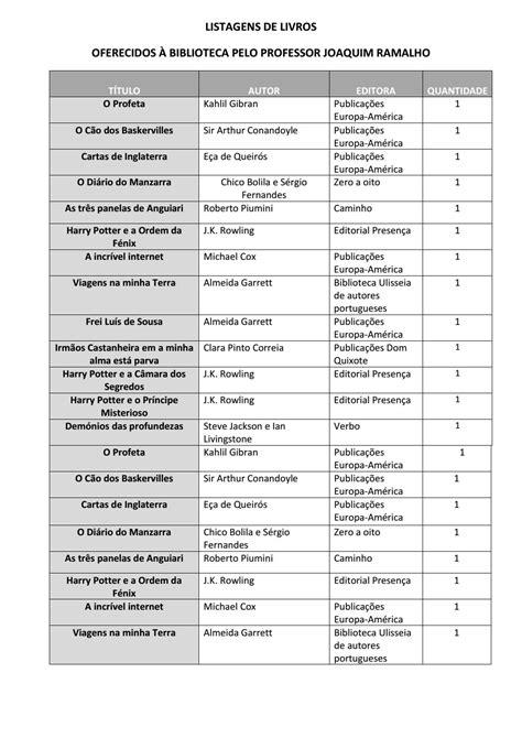 Livros oferecidos à biblioteca pelo professor Ramalho (2