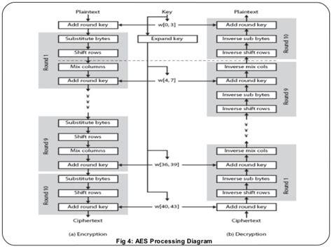 aes encryption diagram aes cryptosystem