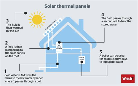 how do heat powered fans work thermal solar power diagram solar thermal power diagram