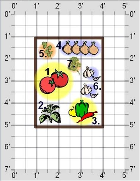 Salsa Garden Layout Garden Templates The Demo Garden Salsa Garden Layout