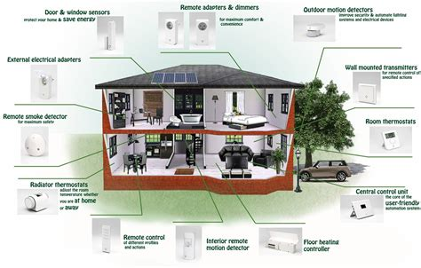 the future of smart living smart homes stories by williams