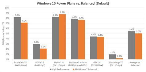 Amd Ryzen 3 1200 Box 3 1ghz Up To 3 4ghz Cache 10mb So Diskon amd updates ryzen s windows power plan boosts performance
