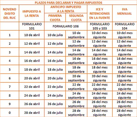 fechas para declarar impuestos 2016 anexo transaccional sri ecuador