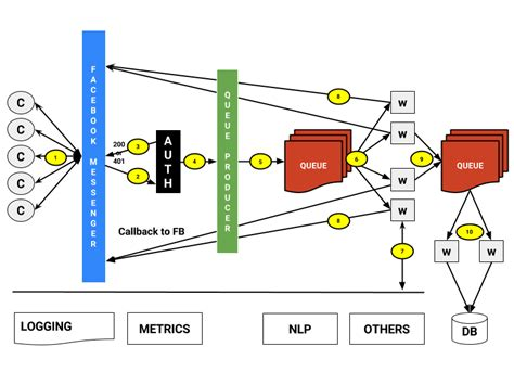 Good Home Network Design backend design architecture practices for chatbots