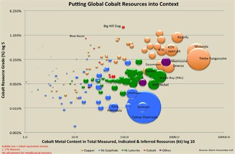 News For This Month Resources by Cobalt Miners News For The Month Of February 2018