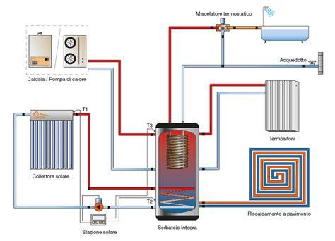 Tipologie Impianti Di Riscaldamento by Renovo Tecnologie Energetiche Energia Impianti Di