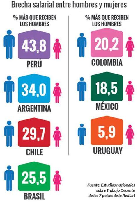 sueldo 2016 en guatemala la mitad de los trabajadores en per 250 recibe menos del