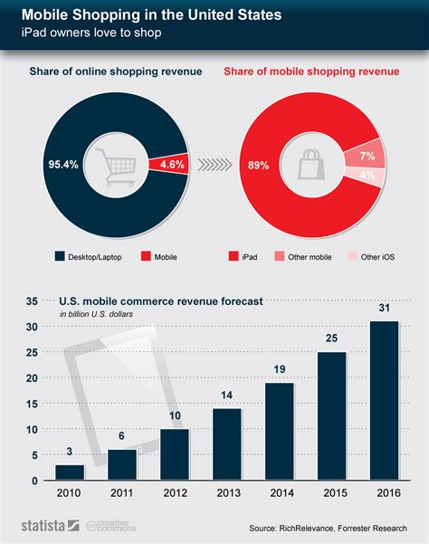 chart mobile shopping in the united states statista