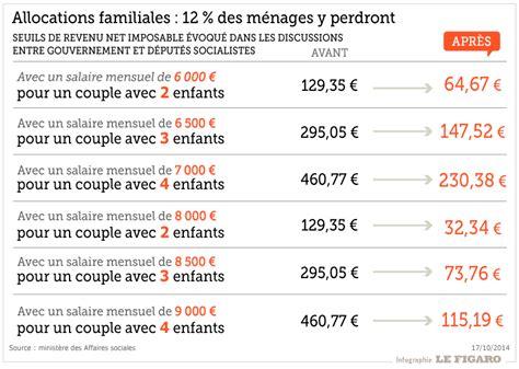 Plafond Pour Toucher La Rentrée Scolaire by Les Allocations Familiales Modul 233 Es En Fonction Des