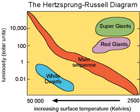 what is the hertzsprung diagram related keywords suggestions for hertzsprung