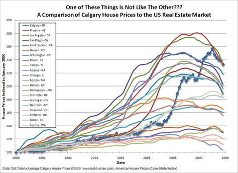 calgary real estate market quantitative analysis of