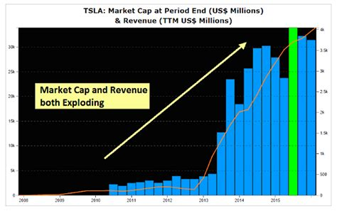 Tesla Market Cap An Apple Car Sets Up Big Electric Car Battle With Tesla