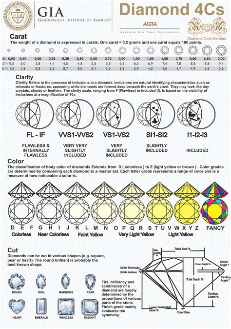 cut clarity color the 4 cs of a are color clarity cut and carat